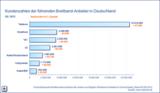 Kundenzahlen der führenden Breitband-Anbieter in Deutschland Q2 2012