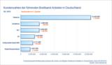 Kundenzahlen der führenden Breitband-Anbieter in Deutschland Q3 2012