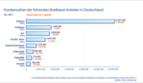 Kundenzahlen der führenden Breitband-Anbieter in Deutschland Q3 2011