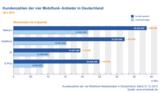 Kundenzahlen der führenden Mobilfunk-Anbieter in Deutschland Q4 2013