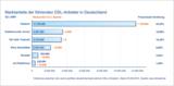 Neuer DSLWEB Marktreport (Q2 2010) zur Entwicklung auf dem deutschen DSL Markt veröffentlicht