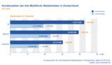 Marktanteile der führenden Mobilfunk-Netzbetreiber in Deutschland Q2 2015
