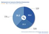 Marktanteile der führenden Mobilfunk-Netzbetreiber in Deutschland Q3 2015