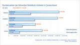 Kundenzahlen der führenden Mobilfunk-Anbieter in Deutschland Q3 2012