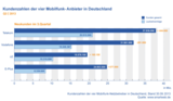 Kundenzahlen der deutschen Mobilfunk-Netzbetreiber im Q3 2013