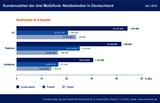 Kundenzahlen der drei Mobilfunk-Netzbetreiber in Deutschland Q4 2016