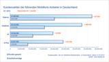 Kundenzahlen der führenden Mobilfunk-Anbieter in Deutschland Q1 2013