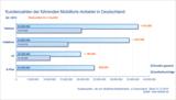 Kundenzahlen der führenden Mobilfunk-Anbieter in Deutschland Q4 2012