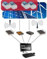 EEG Grid Security Control: Überwachung und ferngesteuerte Leistungsreduzierung