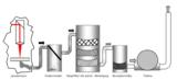 Laserprozess, Vorabscheider, Hauptfilter mit automatischer Abreinigung, Absorptionsfilter, Turbine