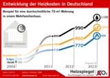 Entwicklung der Heizkosten in Deutschland