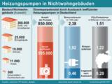Stromsparpotenzial durch Austausch ineffizienter Heizungspumpen in Deutschland in Nichtwohngebäuden