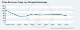 Klima-Barometer-Index, Wert: 60 Punkte
