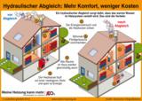 Mehr Wohnkomfort, weniger Heizkosten: die Vorteile eines hydraulischen Abgleichs der Heizung