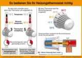 Die Infografik zeigt, warum es nicht schneller warm wird, wenn man das Thermostat voll aufdreht.