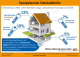 So viel bringt es: Sparpotenzial verschiedener Dämm-Maßnahmen am Haus.