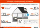 Das Sparpotenzial für Dämmung und Fenster. Quelle: www.co2online.de