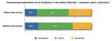 Frankfurt Partners Umfrage - Finanzierungsmöglichkeiten durch die Banken