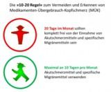 Medikamenten-Übergebrauchs-Kopfschmerz: 10-20-Regel