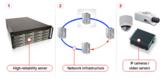 IP-Videoüberwachung über standardmäßige Netzwerke