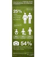 Infografik: Pläne dt. Eltern 0-6jähriger Kinder, Urlaubsfotos im Internet zu veröffentlichen