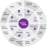 Der Digitalindex zeigt die 8 Dimensionen des digitalen Gesichts von Unternehmen