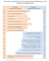 Zum Gesundheitsmarkt gehört auch der 2. Markt und die B2B-Branchen