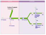 Beispiel eines Sankey-Diagramms in Umberto NXT LCA