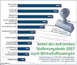 Anteil der befristeten Stellenangebote 2017 nach Wirtschaftszweigen / Quelle: yourfirm GmbH