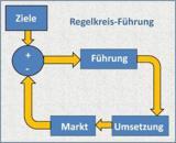 Schematische Darstellung eines Regelkreises Führung