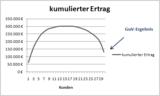 Darstellung der kumulierten Kundenerträge