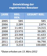 Entwicklung der registrierten Benutzer