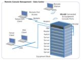 IOLAN Console Server sparen Memset Zeit, Platz und Energie.