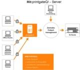 Briefe und Dokumente mit printgate Q! so einfach versenden wie E-Mails