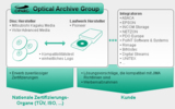 Optical Archiving Group (OPARG)