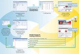 Datenkreislauf einer E-Mail Kampagne mit Rückruf-Service in MS CRM