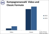 Kampagnenanzahl Video und Classic Formate