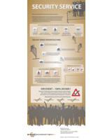Sicherheitsdienst Köln: Infografik zum Thema Veranstaltungsschutz