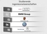 Universum Arbeitgeberranking 2015: Top 5 Studierende Ingenieurwissenschaften