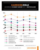 Karriereziele Studierender in Deutschland, 2008-2013