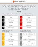 Universum Young Professional Survey 2014_Top 5 Arbeitgeber