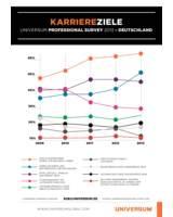 Karriereziele von Young Professionals, 2009-2013