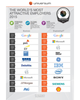 Universum World's Most Attractive Employers Ranking: Top 10