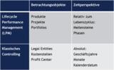 Tabelle: Controlling mit Fokus auf das Produkt und seinen Lebenszyklus