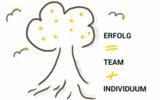 Teamentwicklung betrachtet sowohl das Team als auch die einzelnen Personen