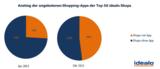 Anstieg der angebotenen Apps im Zeitraum von Januar bis Oktober 2013