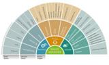 M2M-Nutzenradar © M2M-Concepts & exceet Secure Solutions AG