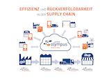 Effizienz und Rückverfolgbarkeit in der Supply Chain/ © Zetes