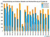 Preisentwicklung verschiedener Smartphone-Modelle bei 7mobile.de