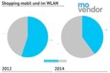 Etwa 60% der Smartphone User shoppen über feste Internet-Zugänge
